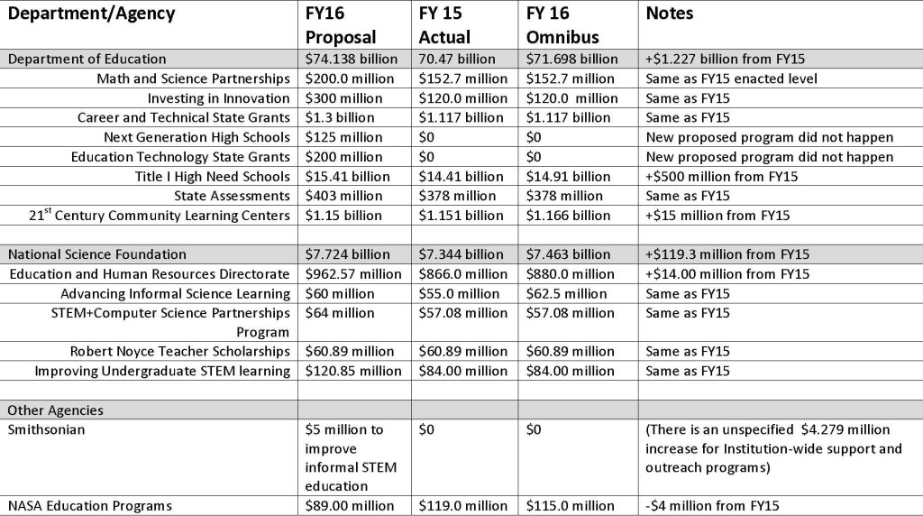 STEM Funding Highlights of the FY16 Omnibus Bill1